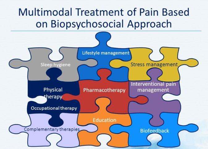 Integrative Pain Mgt
