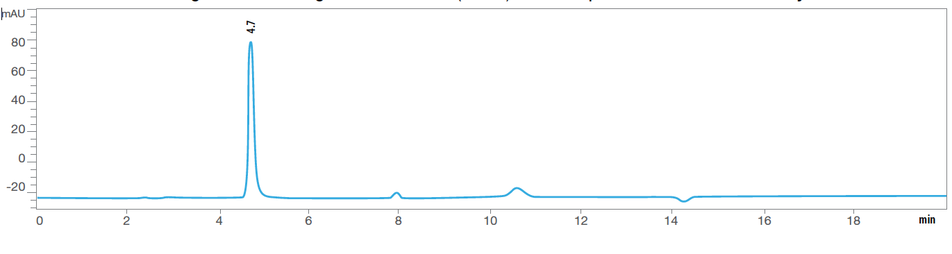 Fig. 4A Chromatogram of Thiamine before exposure to heat humidity