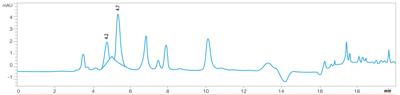 Fig. 4B Chromatogram of Thiamine after exposure to heat humidity