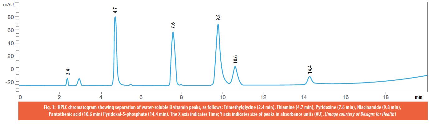 Fig 2. HPLC Depicting B Vitamins in a Multivitamin Formula