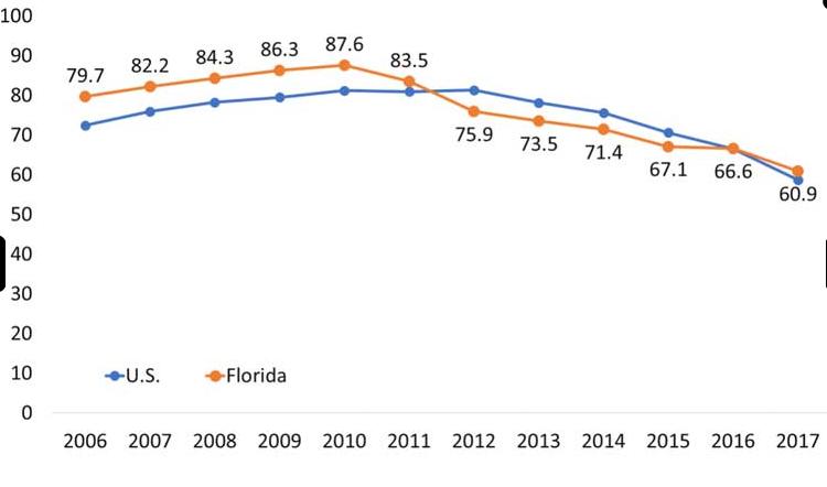 Opioid Rx Rates