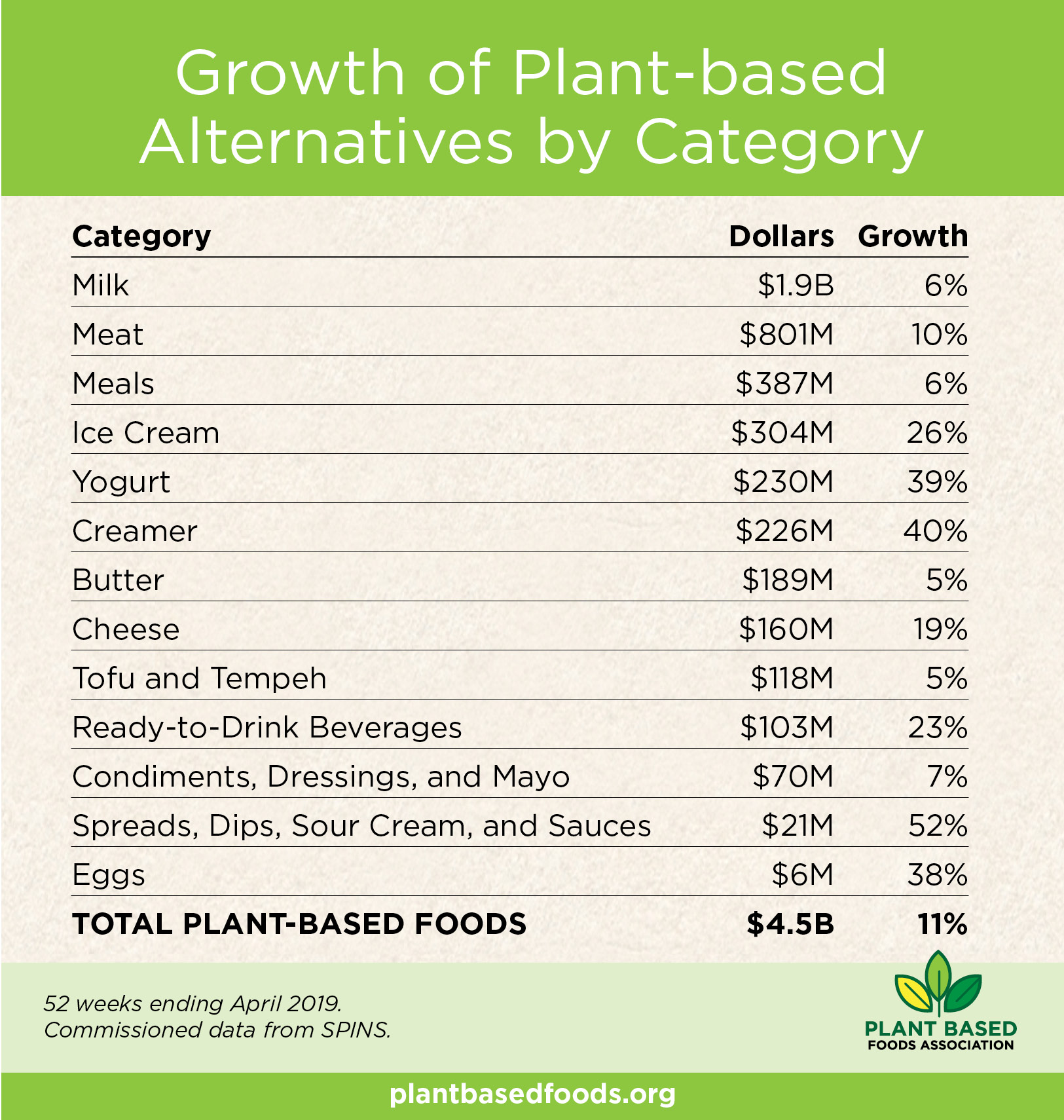 Plant Based 2019 all sales bycategory