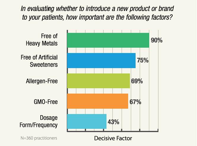 Top Five most decisive quality factors.
